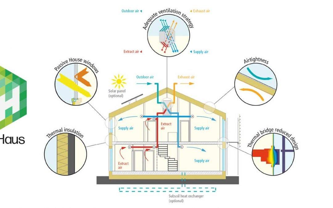 Casa Passiva e VMC Ventilazione Meccanica Controllata